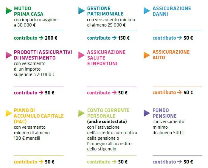 Progetto arcobaleno prodotti bancari